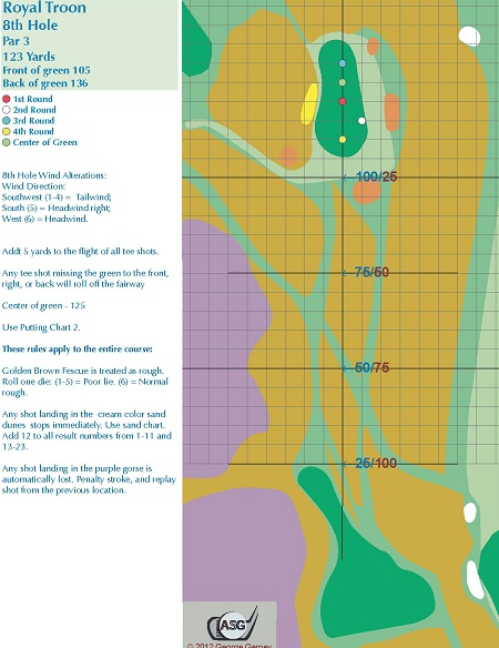 Royal Troon Hole 8 Board Version