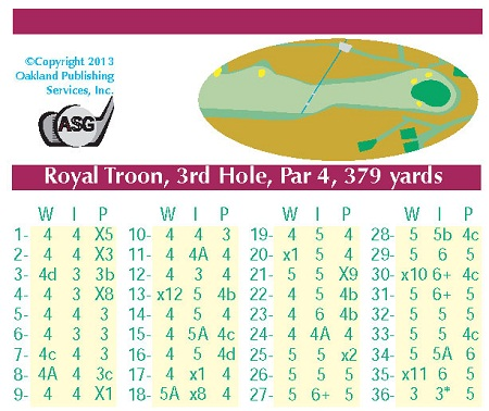 ASG Quick Play Royal Troon