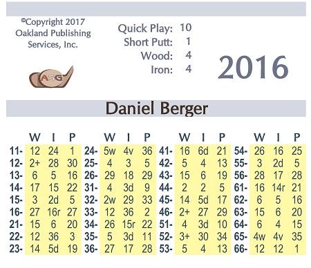 ASG Golf 2016 Mens Card Set
